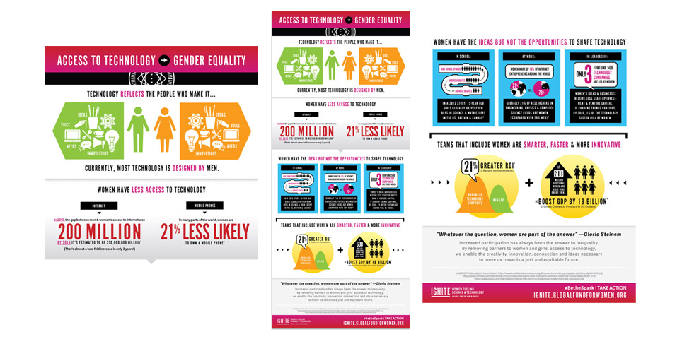 Ignite Exhibition Infographic: Access to Technology Leads to Gender Equality