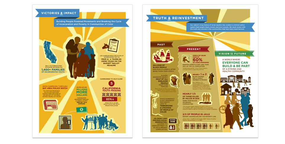 Ella Baker Center Infographics