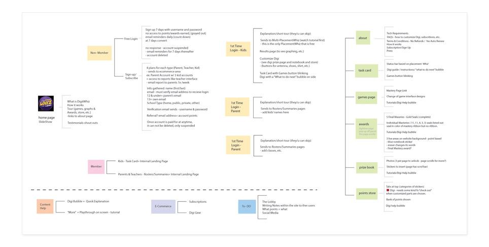 Wireframes & Information Architecture