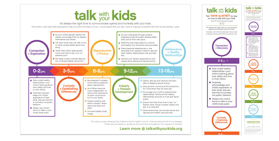 Talk With Your Kids Infographic & Companion Web App