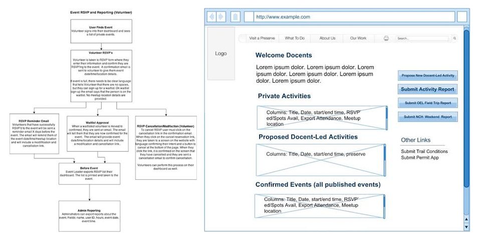 Midpeninsula Regional Open Space District Website Redevelopment Workflow Dashboard