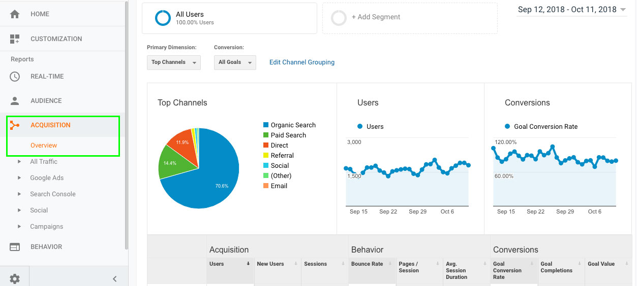 Google Analytics Channel Analysis